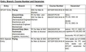 AFCAT Vacancies